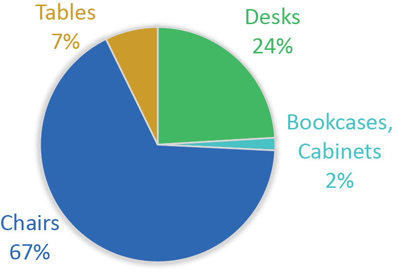 pie chart showing inventory by furniture category