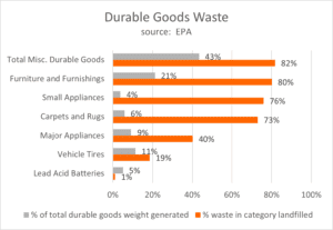 durable goods waste in USA chart